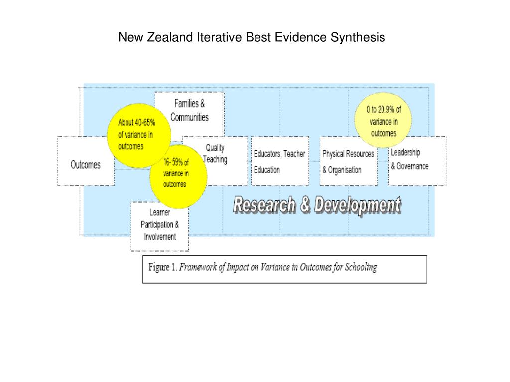 New Zealand Iterative Best Evidence Synthesis
