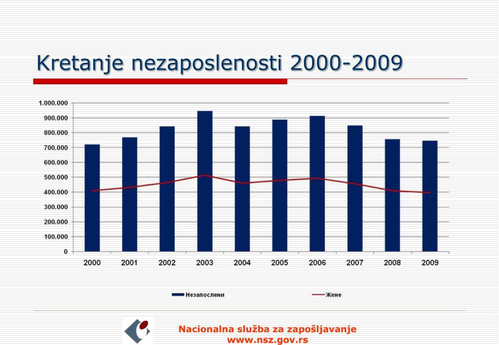 Kretanje nezaposlenosti 2000-2009