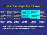 public genotype data growth