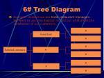 6 tree diagram35