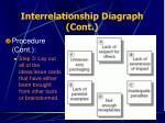 interrelationship diagraph cont28