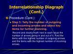 interrelationship diagraph cont31