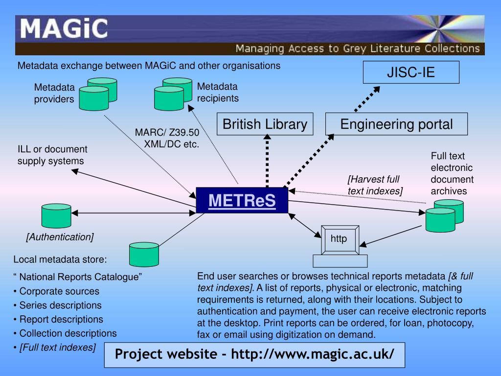 Metadata exchange between MAGiC and other organisations