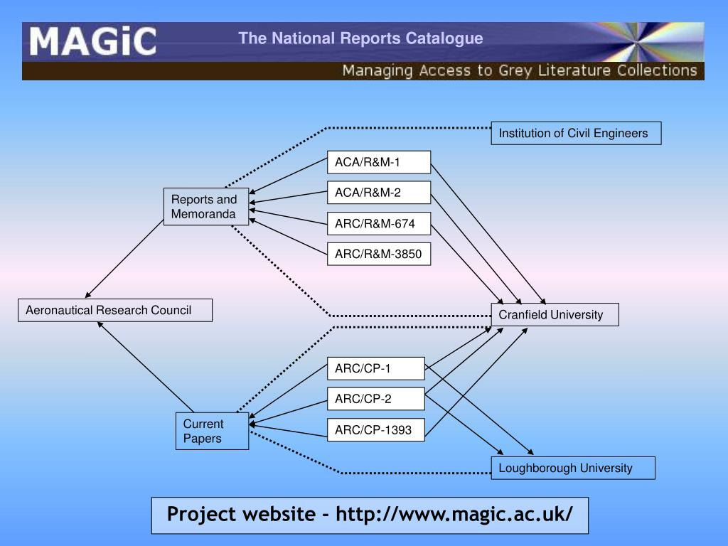 The National Reports Catalogue