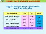 anggaran bilangan yang bergraduat pada tahun 2014 dan 2015