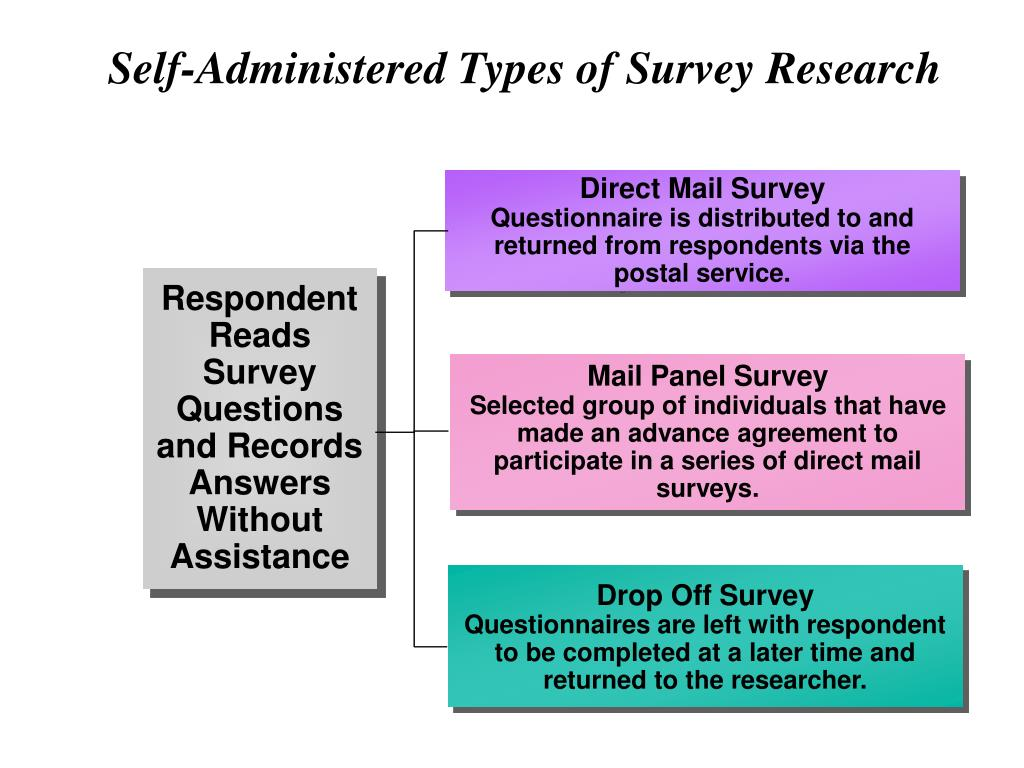 Self-Administered Types of Survey Research
