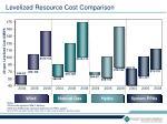 levelized resource cost comparison