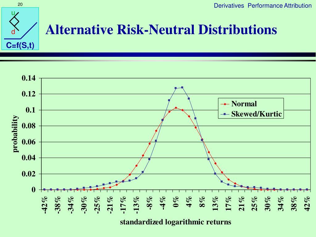 Alternative Risk-Neutral Distributions