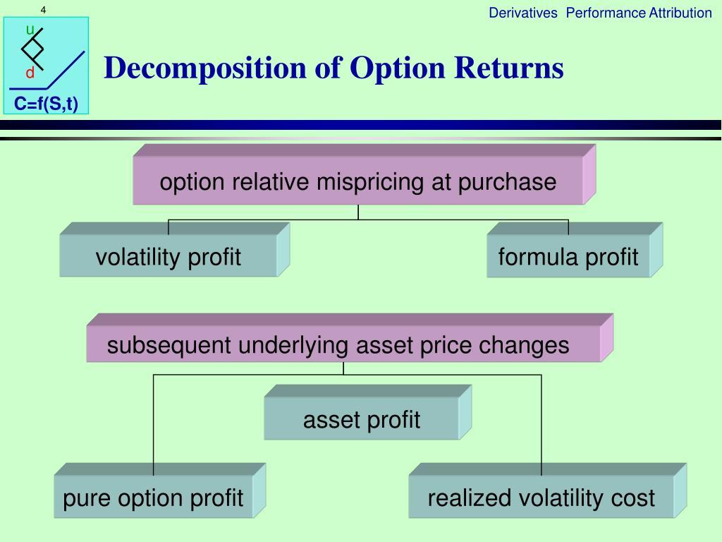 Decomposition of Option Returns