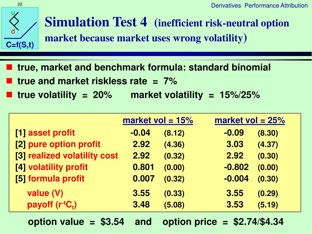 Simulation Test 4