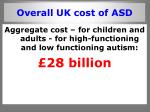 overall uk cost of asd