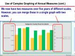 use of complex graphing of annual measures cont