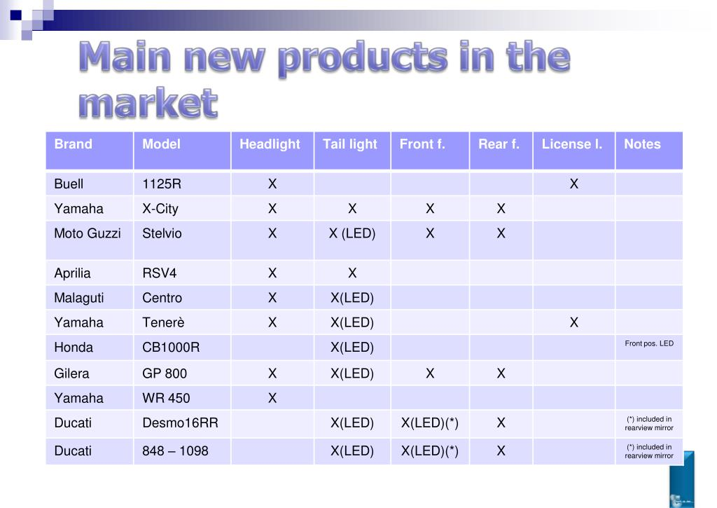 Main new products in the market