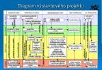 diagram v stavbov ho projektu