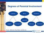 degrees of parental involvement