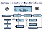 anatomy of a healthcare fraud investigation