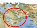 middle east sub region