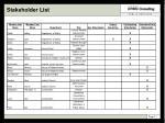 stakeholder list12