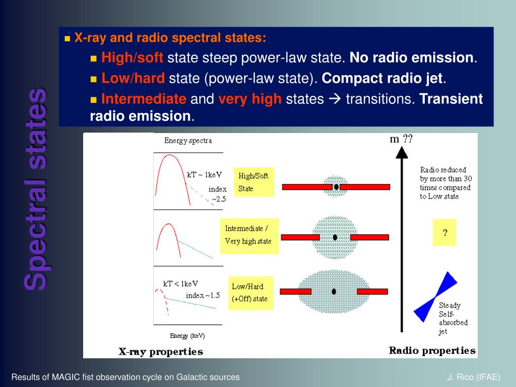 X-ray and radio spectral states: