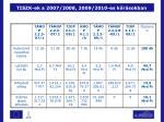 tiszk ek a 2007 2008 2009 2010 es ki r sokban