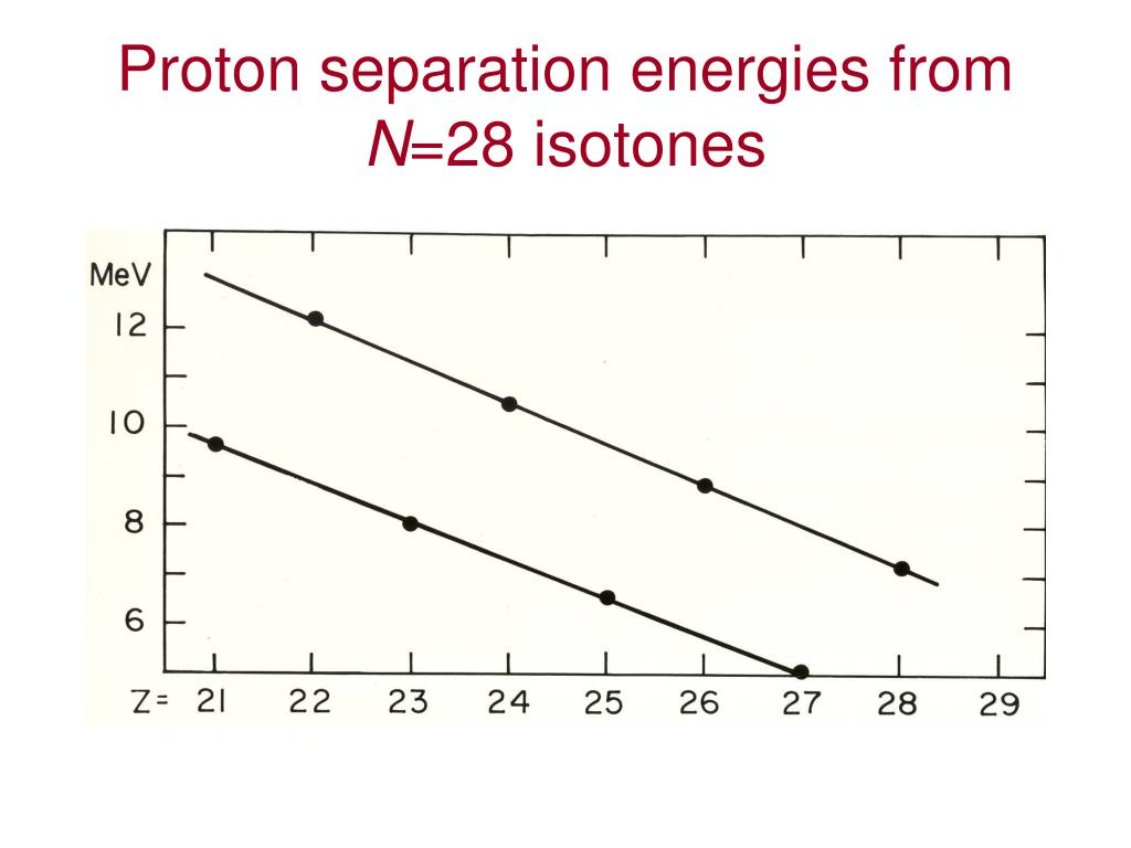 Proton separation energies from