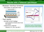 results with a tethered lipid bilayer
