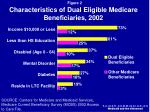 characteristics of dual eligible medicare beneficiaries 2002