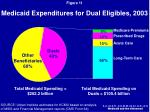 medicaid expenditures for dual eligibles 2003