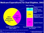 medicare expenditures for dual eligibles 2002