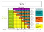 tabelle i