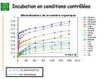 incubation en conditions contr l es