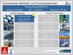 thyssenkrupp werkstoff und technologiekonzern
