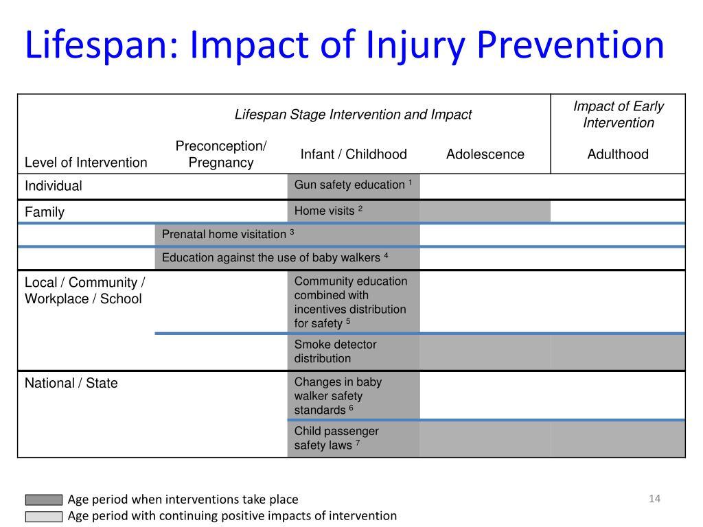 Lifespan: Impact of Injury Prevention