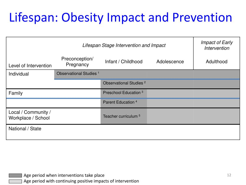 Lifespan: Obesity Impact and Prevention