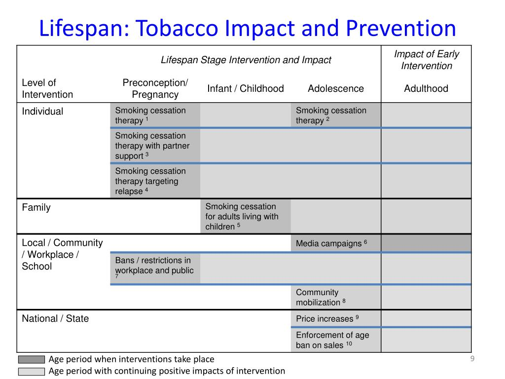 Lifespan: Tobacco Impact and Prevention