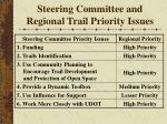 steering committee and regional trail priority issues29