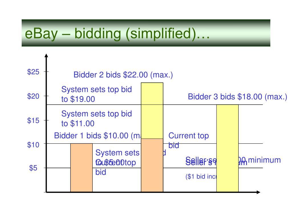 Bidder 2 bids $22.00 (max.)