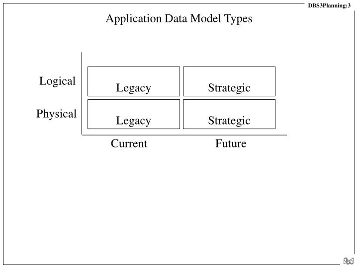 Application data model types