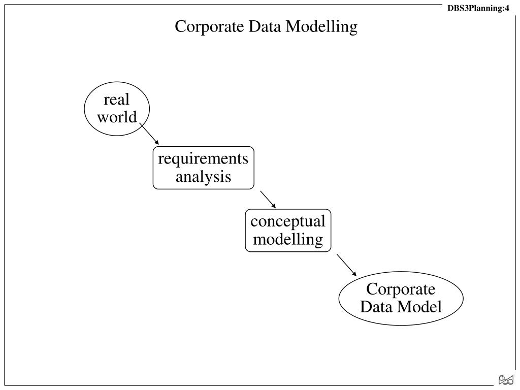 Corporate Data Modelling