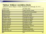 tablica vidljiva i nevidljiva kola adaptirano prema braj a p 1994 pedago ka komunikologija str 107