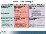 three year strategy