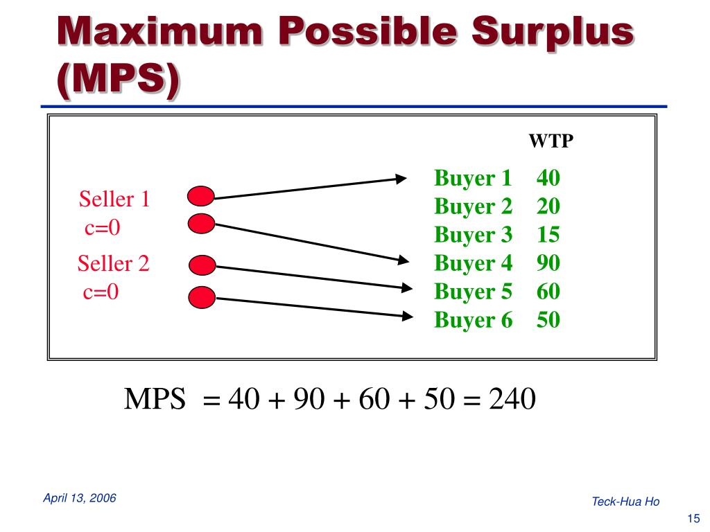 Maximum Possible Surplus (MPS)