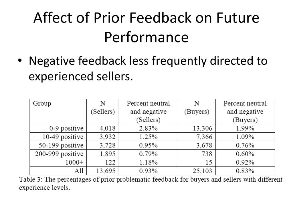 Affect of Prior Feedback on Future Performance