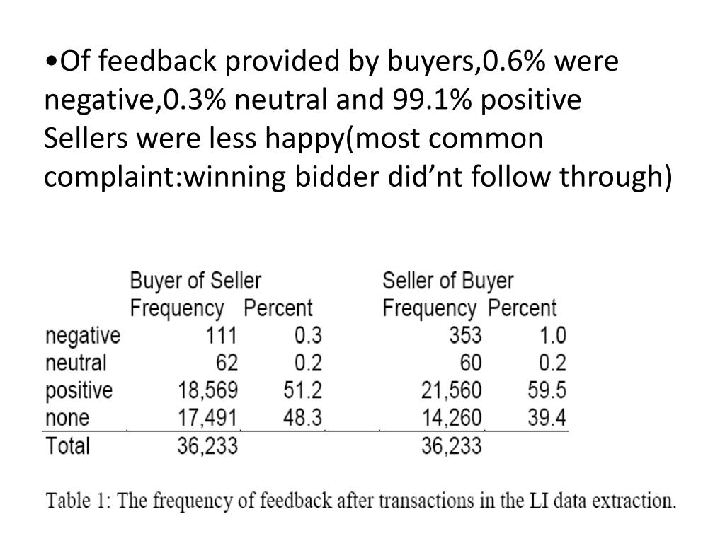 Of feedback provided by buyers,0.6% were negative,0.3% neutral and 99.1% positive