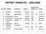 patent verdicts 2005 200616