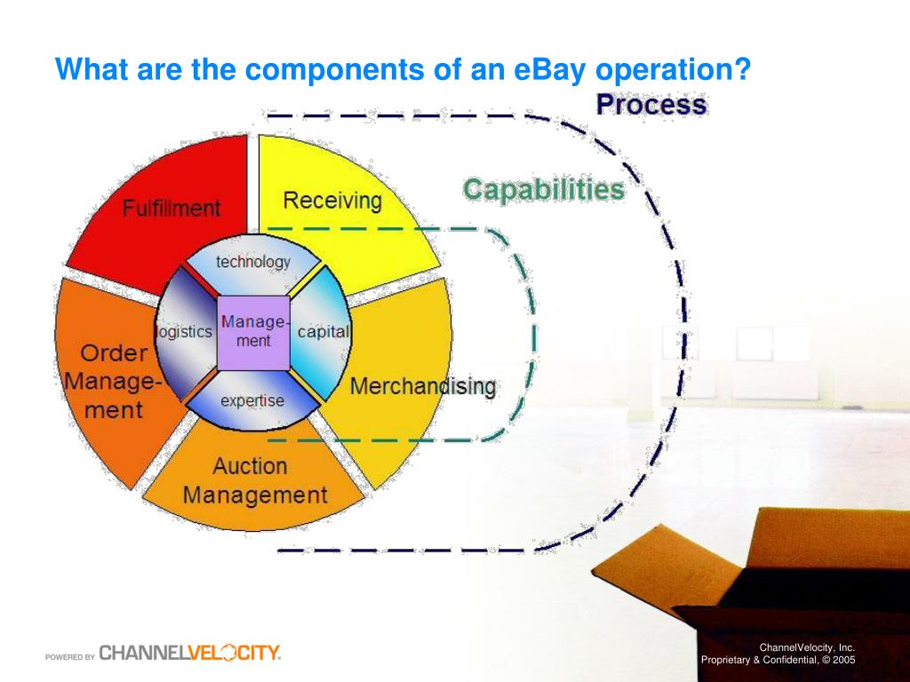What are the components of an eBay operation?