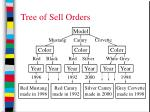 tree of sell orders23