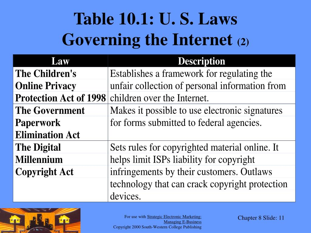 Table 10.1: U. S. Laws
