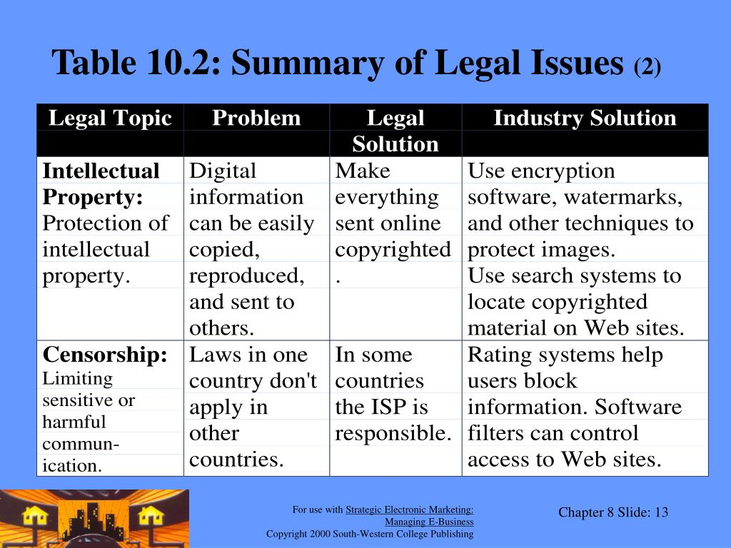 Table 10.2: Summary of Legal Issues