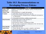 table 10 5 recommendations on developing privacy policies